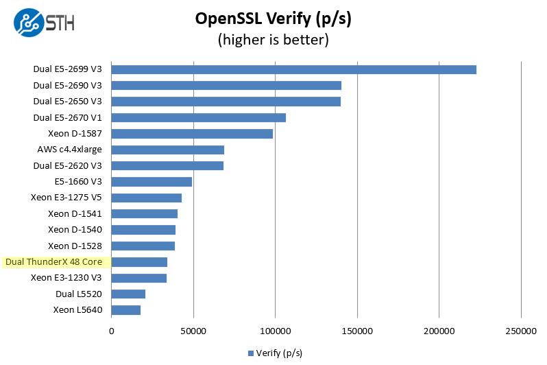 Cavium ThunderX 2P 96C OpenSSL verify benchmark