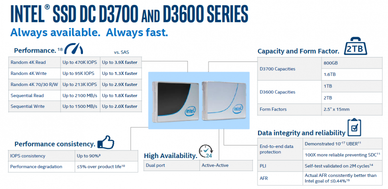 Intel DC D3700 and D3600 Initial Performance Claims