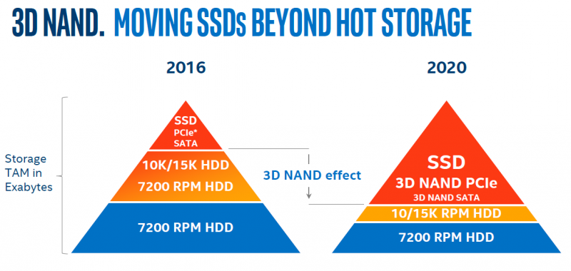 Intel DC P3320 and DC P3520 Forward Looking Market