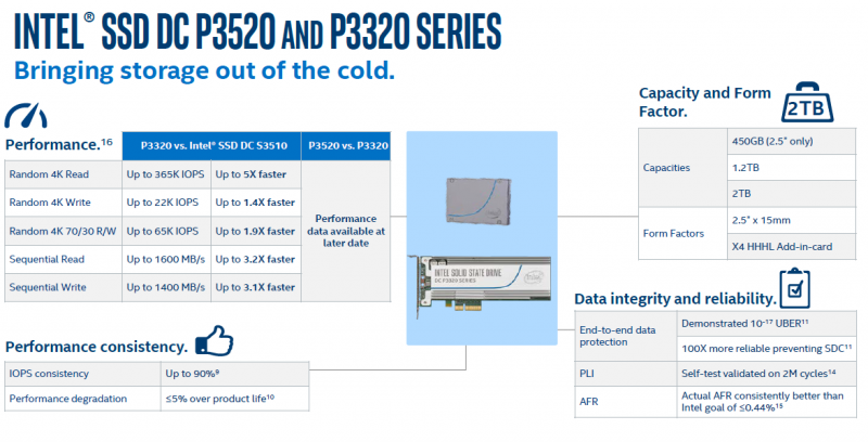 Intel DC P3320 and DC P3520 Initial Performance Claims