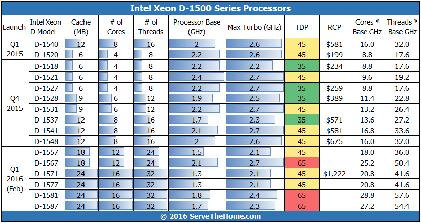 Intel Xeon D-1500 Series Mar 5 Update
