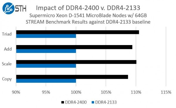 Intel Xeon D DDR4-2133 v DDR4-2400 STREAM benchmark comparison