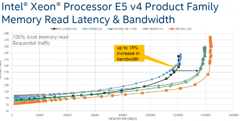 Intel Xeon E5-2600 Memory Bandwidth and Latency