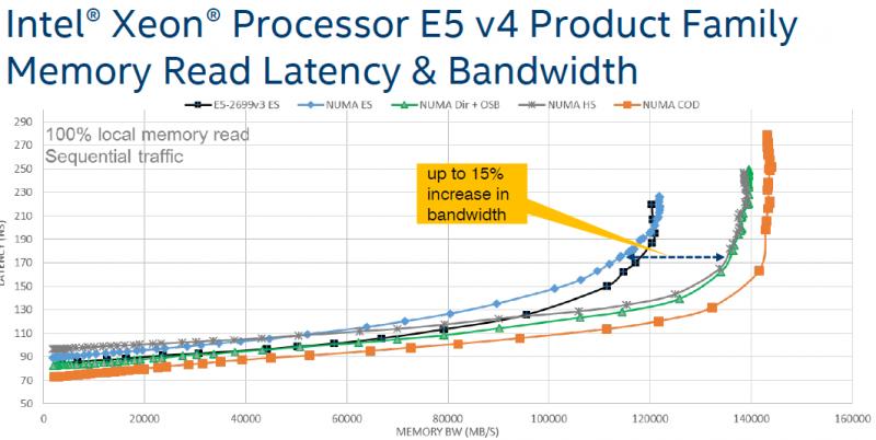 Intel Xeon E5-2600 Memory Bandwidth and Latency