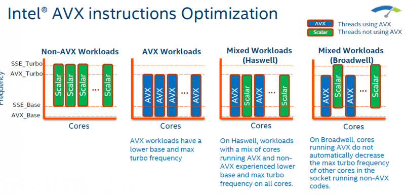 Intel Xeon E5-2600 V4 AVX