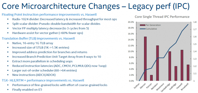 Intel Xeon E5-2600 V4 Core Microarchitecture Changes