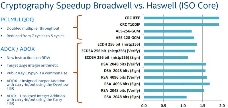 Intel Xeon E5-2600 V4 Crypto Speedup