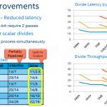 Intel Xeon E5-2600 V4 FMA and FLOPS - ServeTheHome