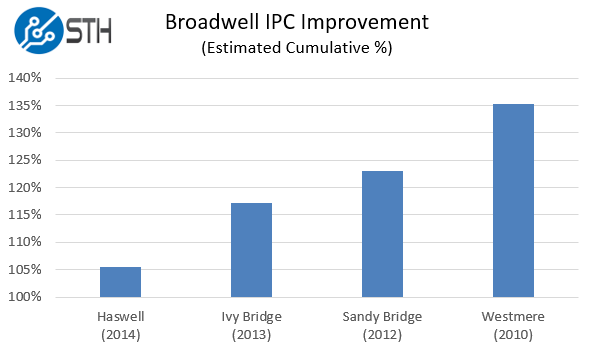 Intel Xeon E5-2600 V4 Estimated IPC Improvements