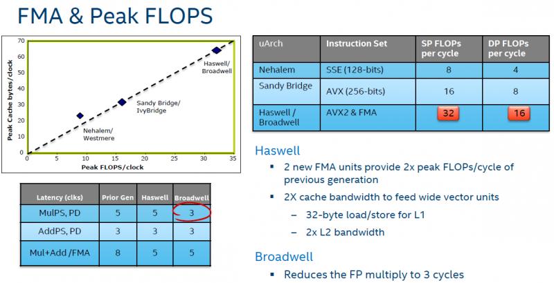 Intel Xeon E5-2600 V4 FMA and FLOPS