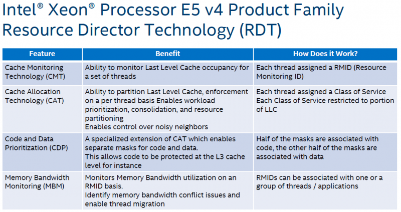 Intel Xeon E5-2600 V4 Resource Director Technology