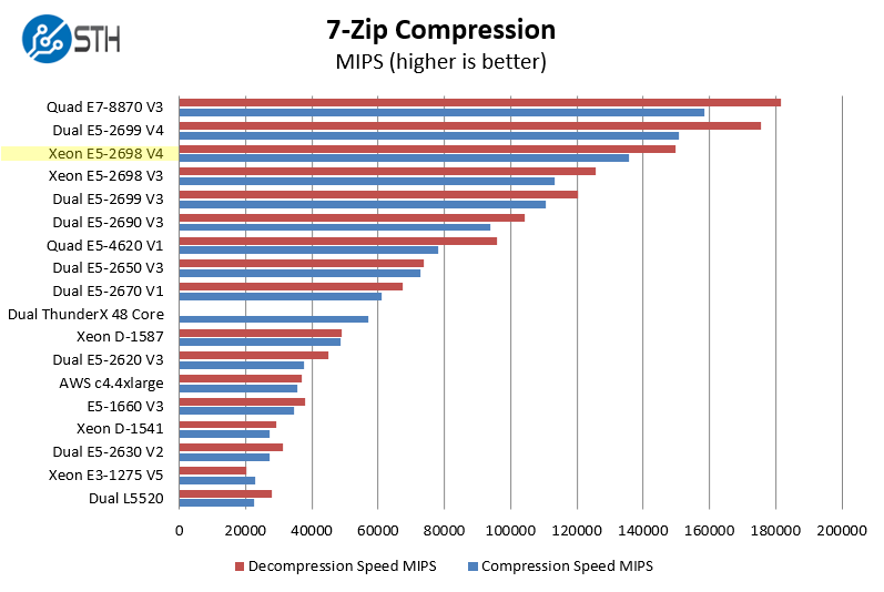 Intel Xeon E5-2698 V4 7-zip compression benchmark