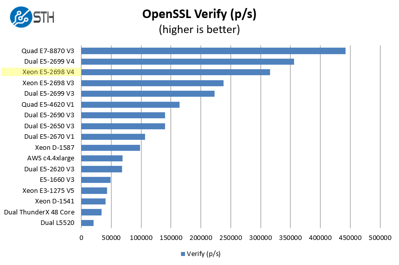 Intel Xeon E5-2698 V4 OpenSSL Verify Benchmark