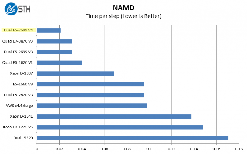 Intel Xeon E5-2699 V4 NAMD Benchmark