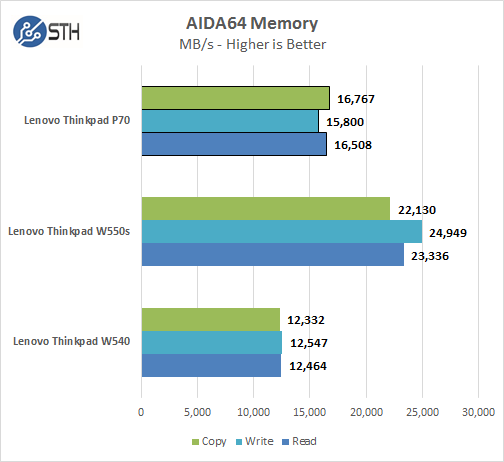 Lenovo ThinkPad P70 - AIDA Memory