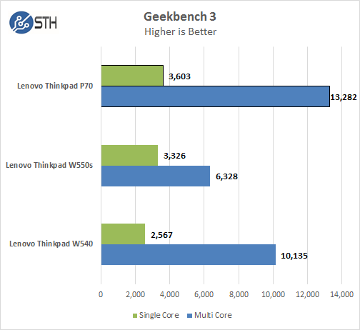 Lenovo ThinkPad P70 - Geekbench