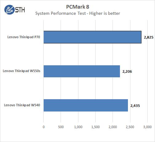 Lenovo ThinkPad P70 - PCMark8