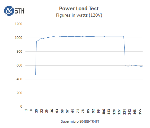 SuperServer 8048B-TR4FT - Power Load Test