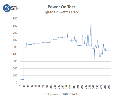 SuperServer 8048B-TR4FT - Power On Test