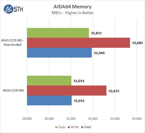 ASUS Z170 WS - AIDA64 Memory