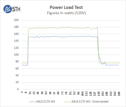 ASUS Z170 WS - Power Load Test