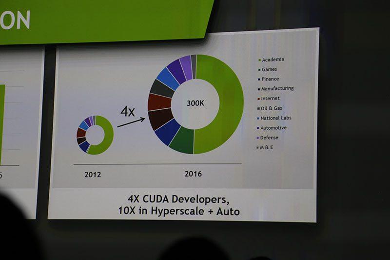 CUDA Adoption GTC 2016