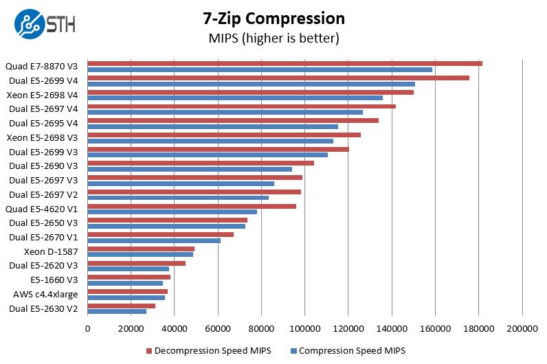 Dual Intel Xeon E5-2695 V4 7-zip benchmarks