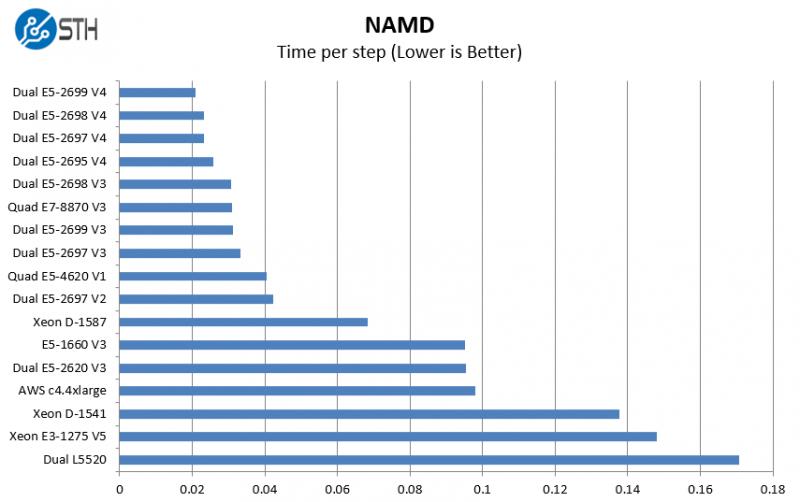 Dual Intel Xeon E5-2695 V4 NAMD benchmarks