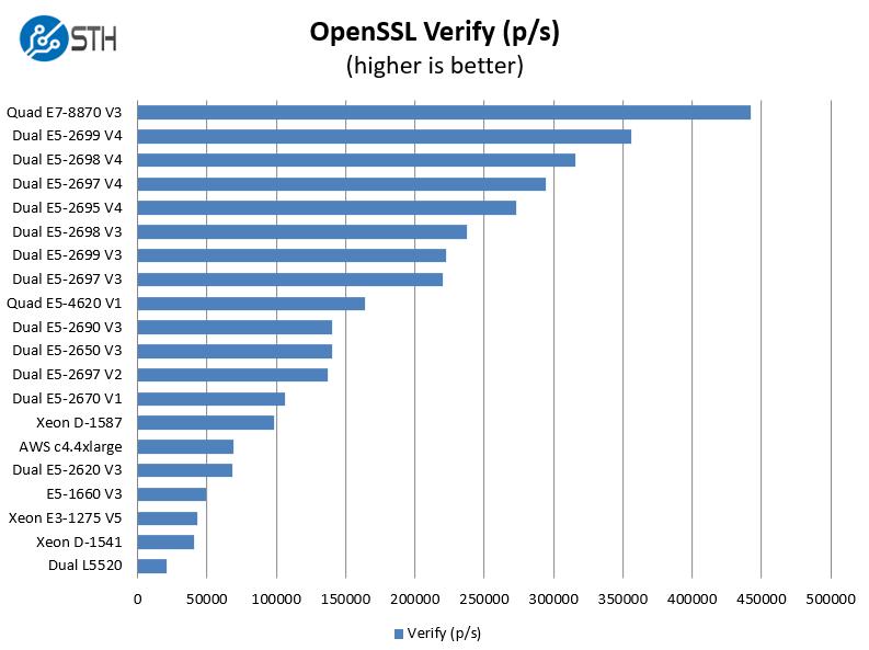 Dual Intel Xeon E5-2695 V4 OpenSSL Verify