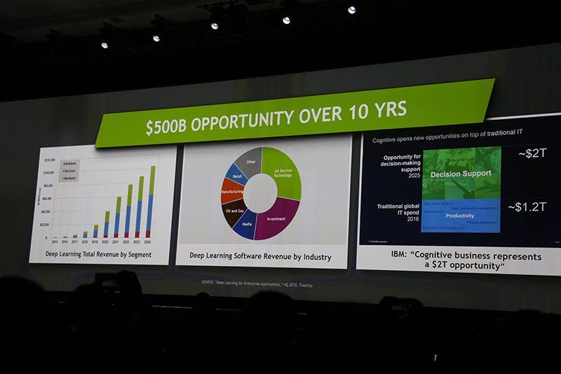 GTC 2016 - 500B AI Opportunity