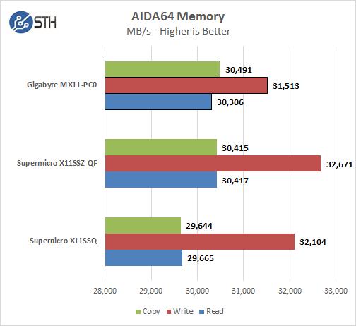 Gigabyte MX11-PC0 - AIDA64 Memory