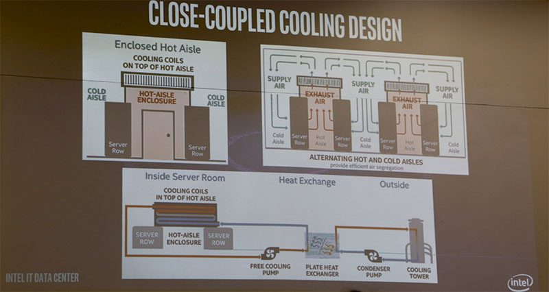 Intel Data Center Heat Exchange Design