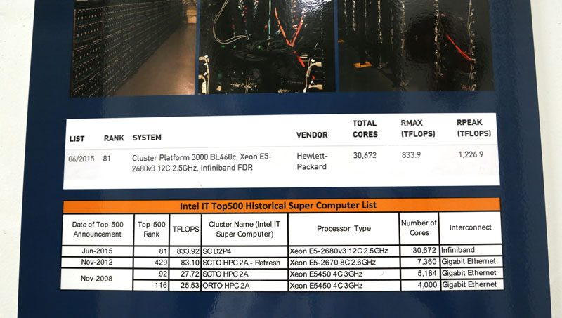 Intel Data Center Supercomputer Stats