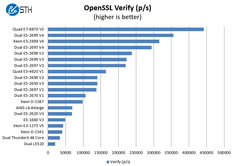 Intel Xeon E5-2697 V4 OpenSSL Verify Benchmark - ServeTheHome