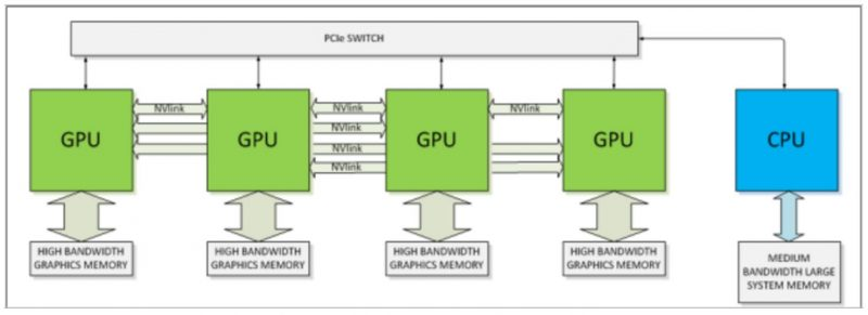 NVIDIA Pascal Multiple GPU NVLink