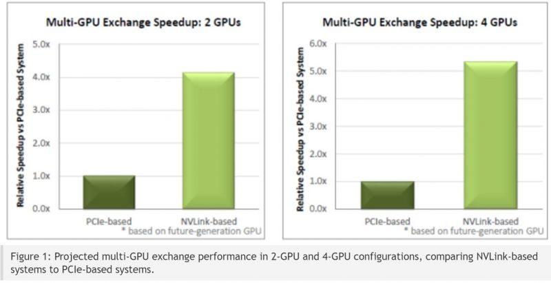 NVIDIA Pascal NVLink Speedup