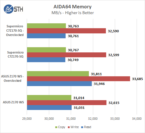Supermicro C7Z170-SQ - AIDA64 Memory