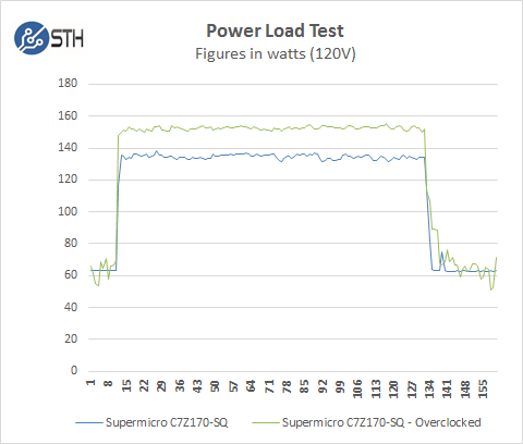 Supermicro C7Z170-SQ - Power Test