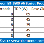 Intel Xeon E3-1500 V5 Series