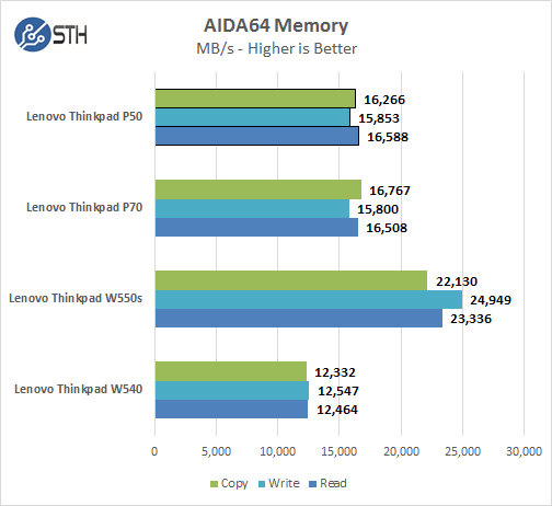 Lenovo ThinkPad P50 - AIDA64 Memory