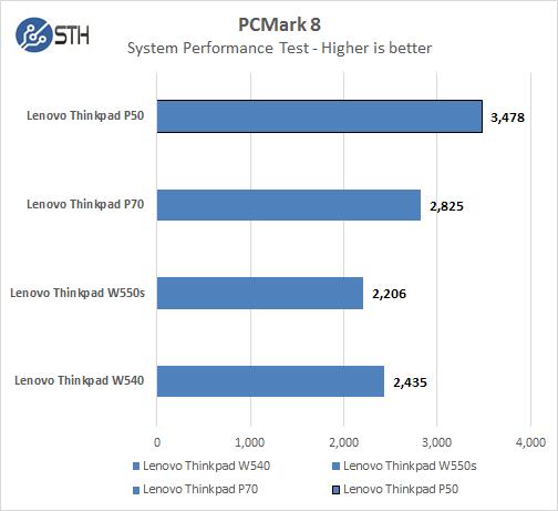 Lenovo ThinkPad P50 - PCMark8