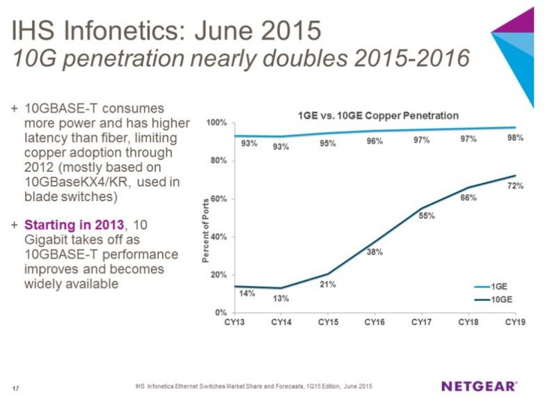 Netgear figures on 10Gb adoption