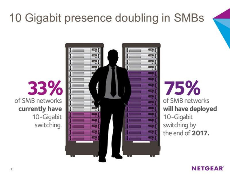 Netgear outlook on 10Gbase-T adoption