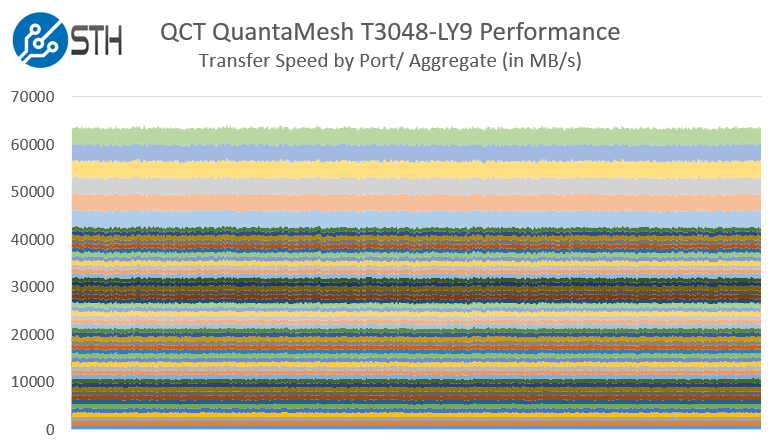 QCT QuantaMesh T3048-LY9 Performance