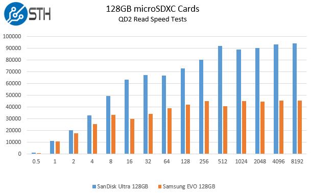 Samsung Evo 128GB v SanDisk Ultra 128GB microSDXC read speed