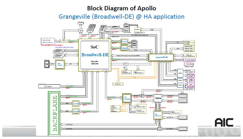 AIC Apollo Block Diagram