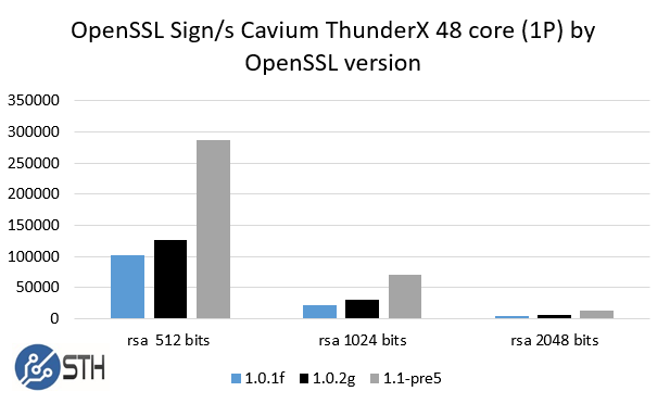 Cavium ThunderX 48 core 1P system - three version OpenSSL rsa sign