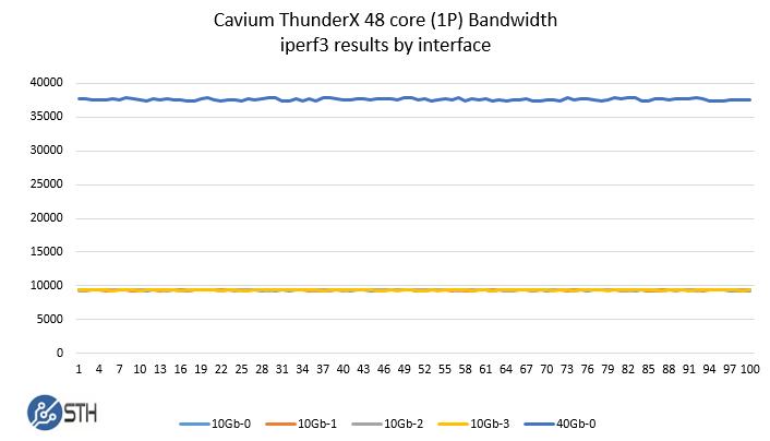 Cavium ThunderX 48 core iperf3 results