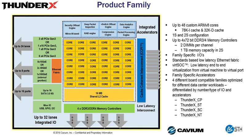 Cavium ThunderX Product Family Information