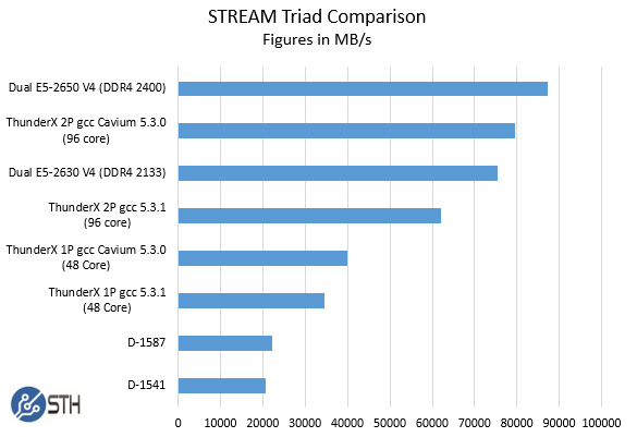Cavium ThunderX STREAM Triad